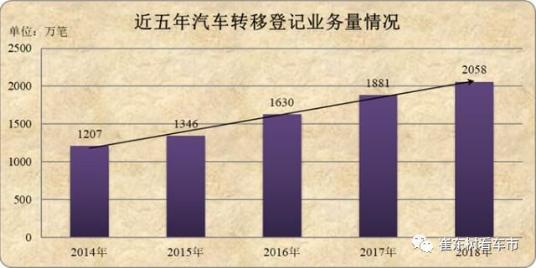2018年上牌数据分析,高端智能化车型未来将更有市场(1)269