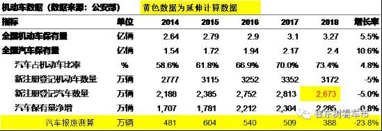 2018年上牌数据分析,高端智能化车型未来将更有市场(1)163